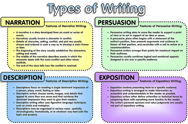 expository essay types co expository essay types expository writing