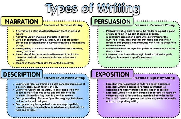 three types of essays co three types of essays